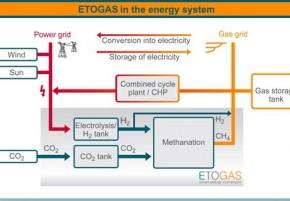 Etogas