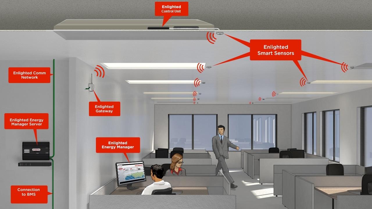 Enlighted | SEC for Smart Office Lighting  110zmd
