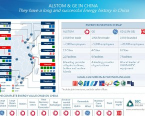 China Alstom+GE+XD