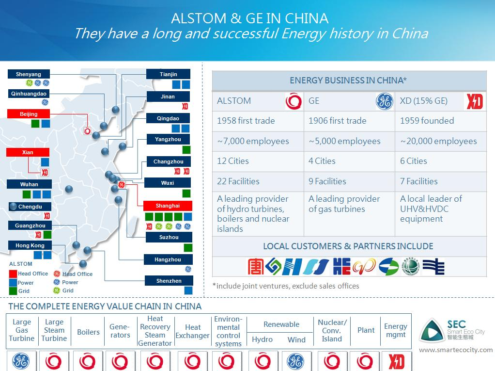 A Smart City Power House for China: Alstom+GE+XD (Premium)