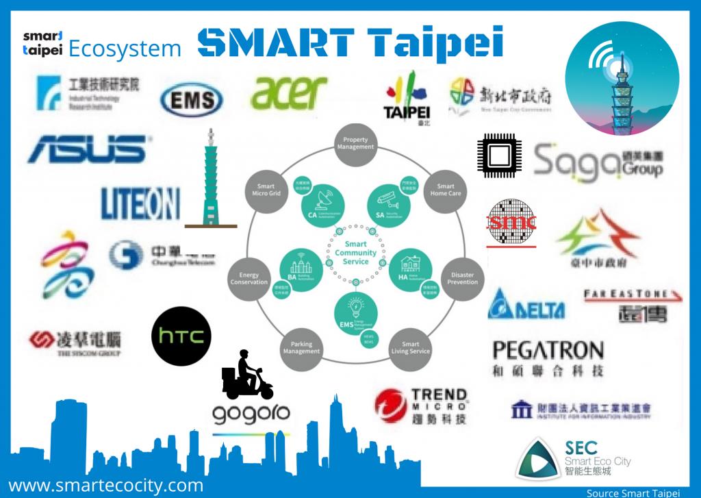 Taipei Smartups, 2020