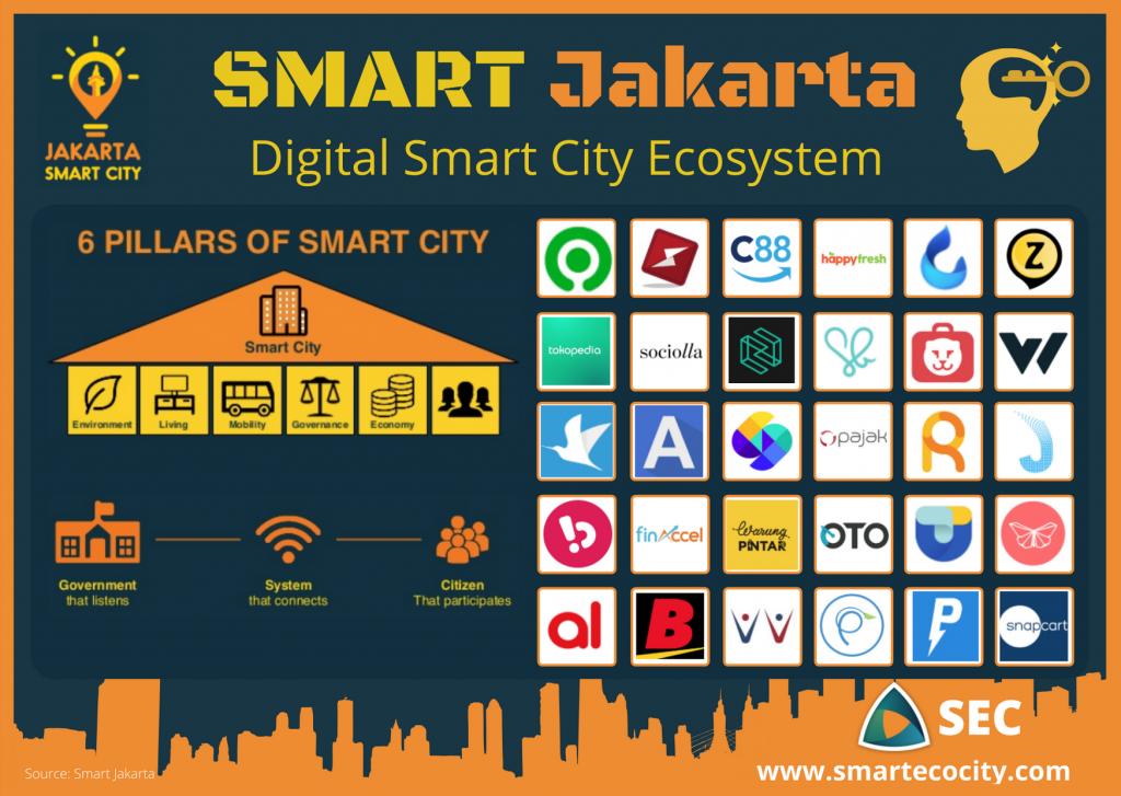 Jakarta Smartups, 2020
