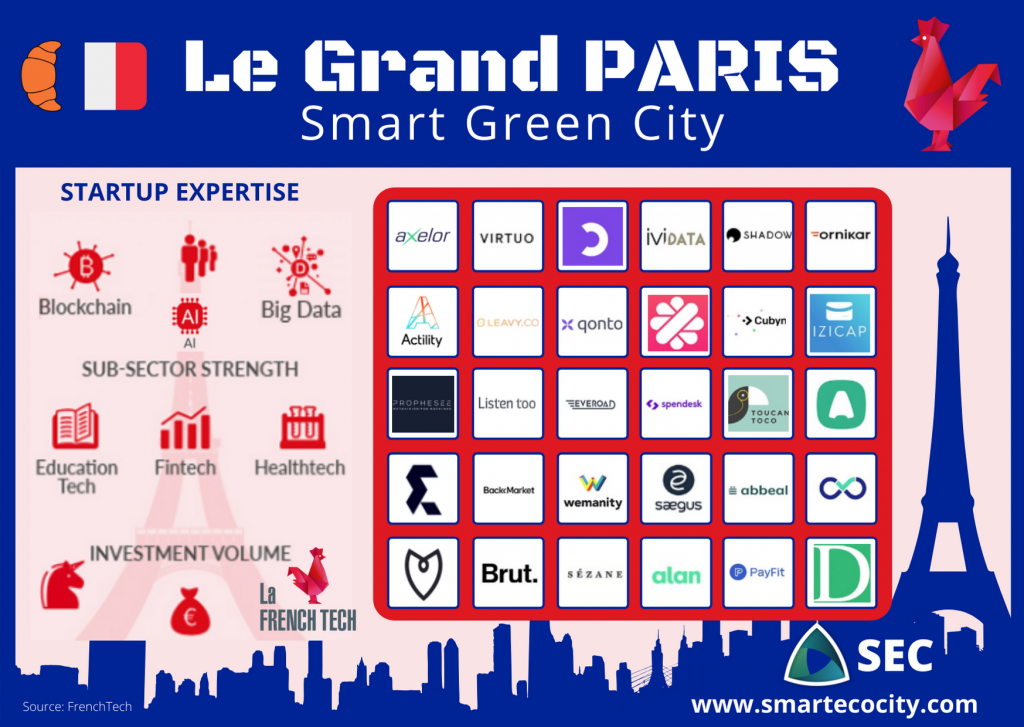 Paris Smartups, 2020