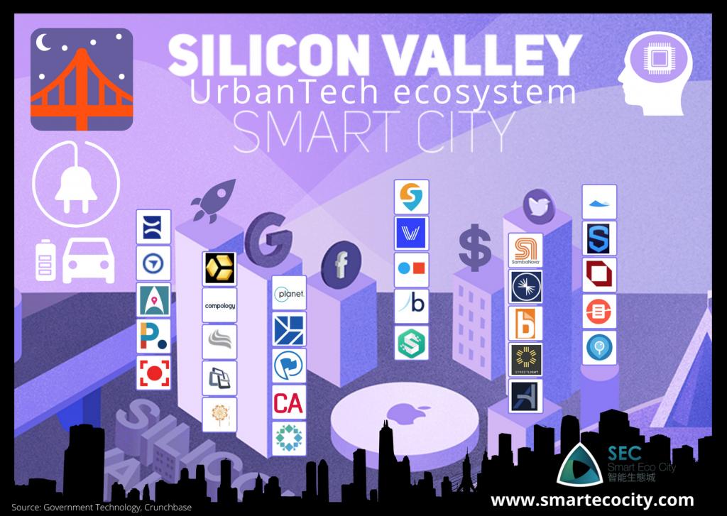 Sillicon Valley Smartups, 2020