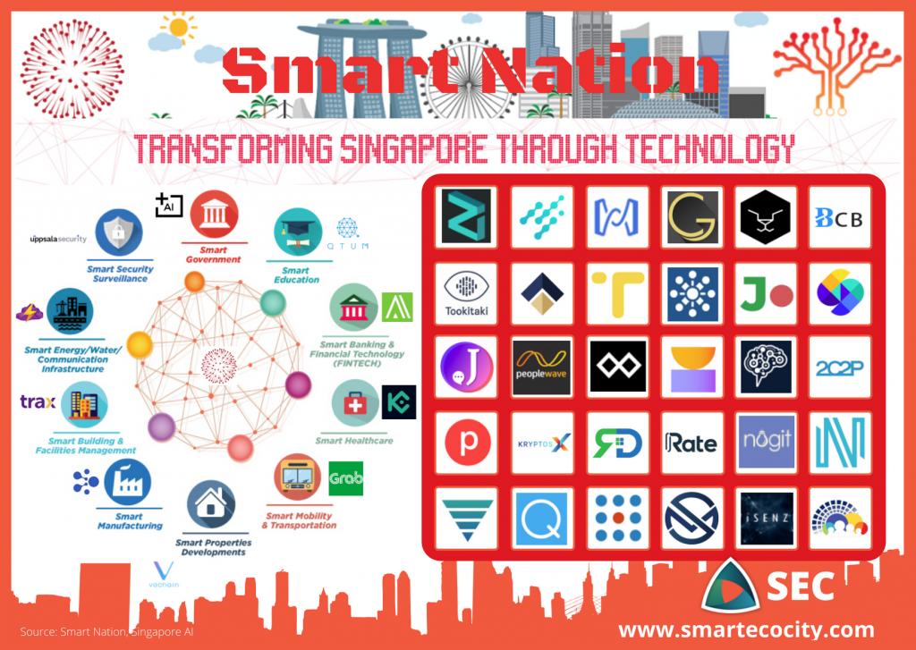 Singapore Smartups, 2020