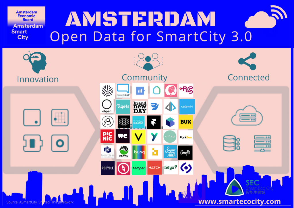 Amsterdam Smartups, 2020