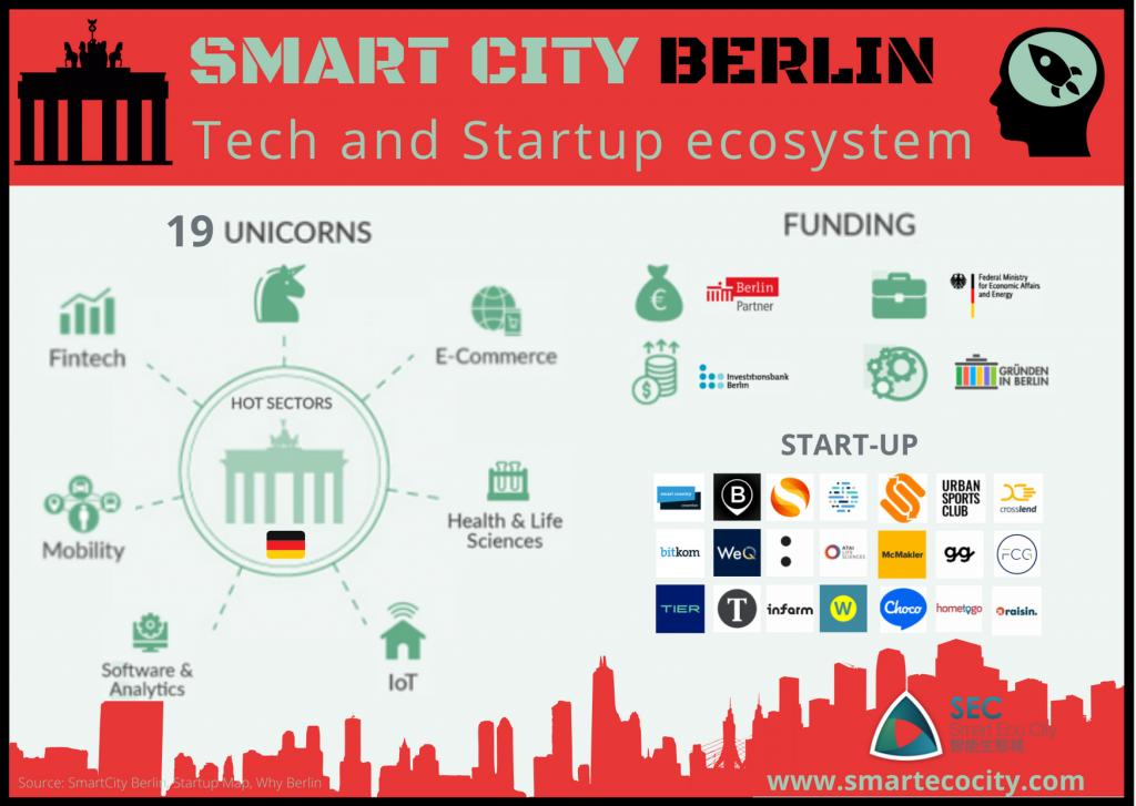 Berlin Smartups, 2020