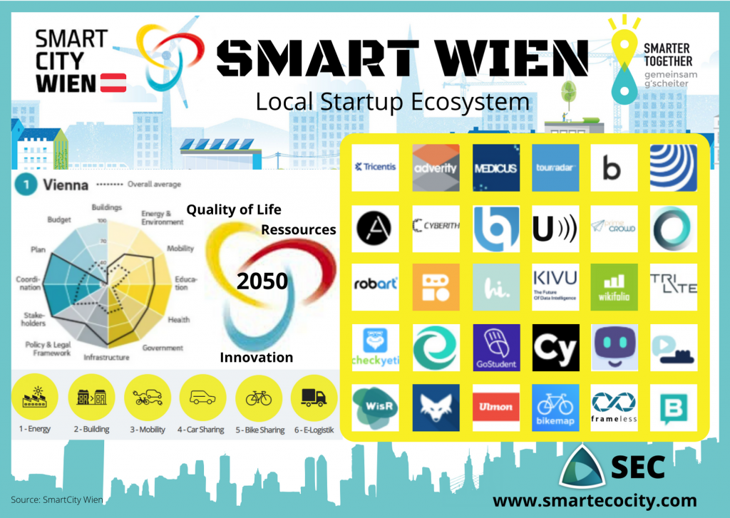 Vienna Smartups, 2020