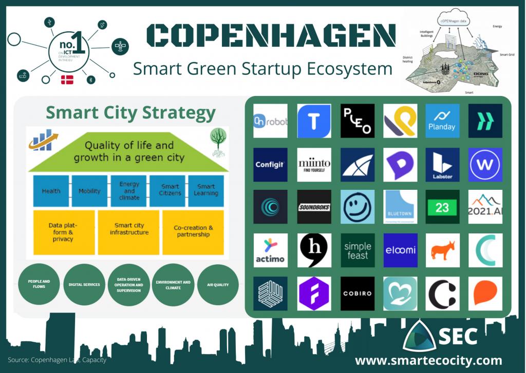 Copenhagen Smartups, 2020