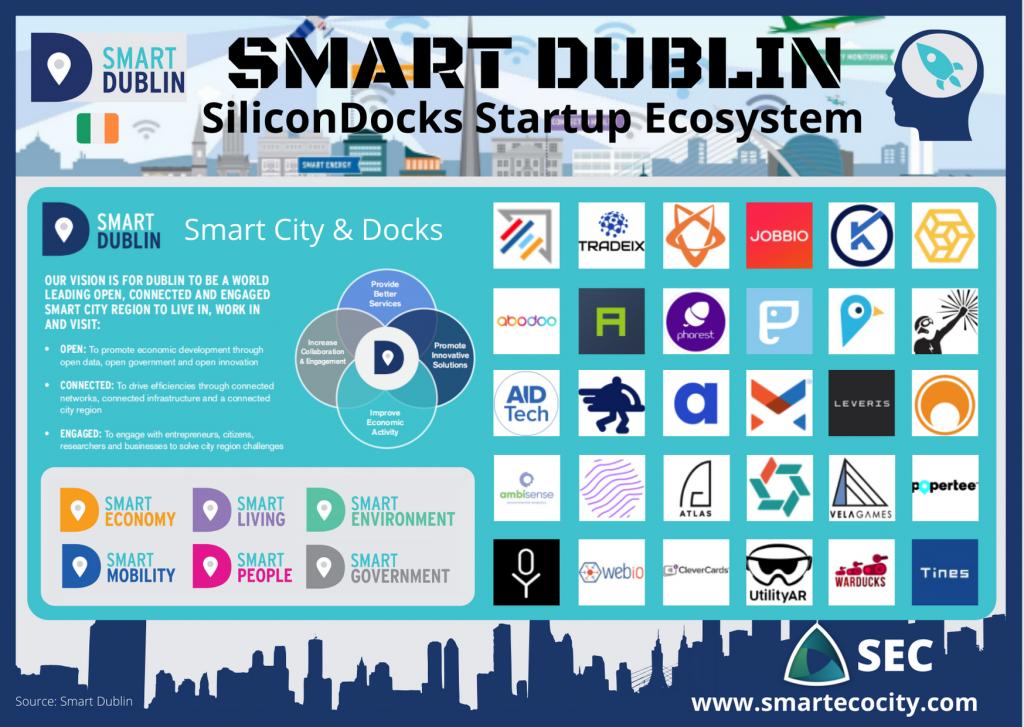 Dublin Smartups, 2020