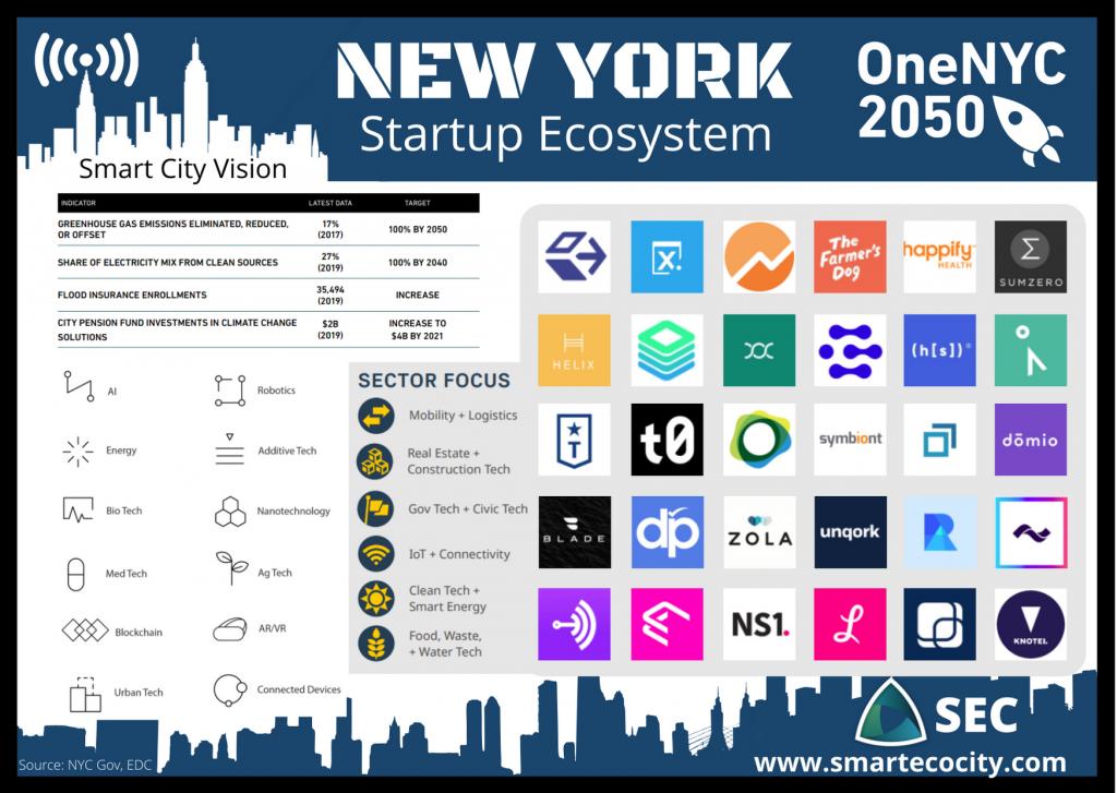 NYC Smartups, 2020