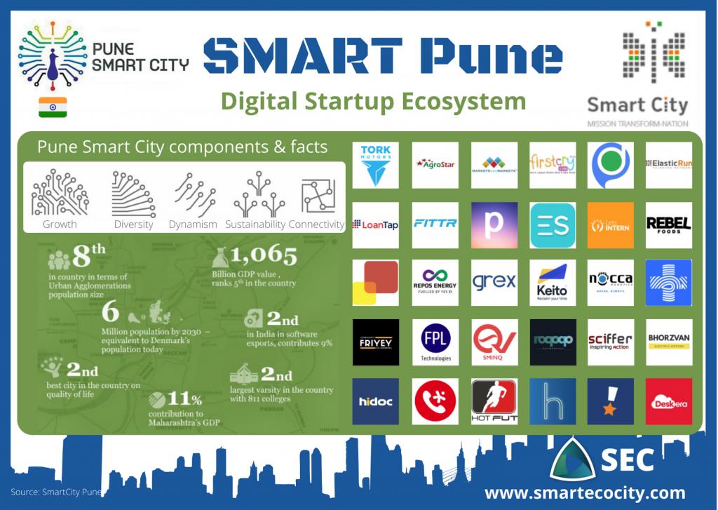Pune Smartups, 2020