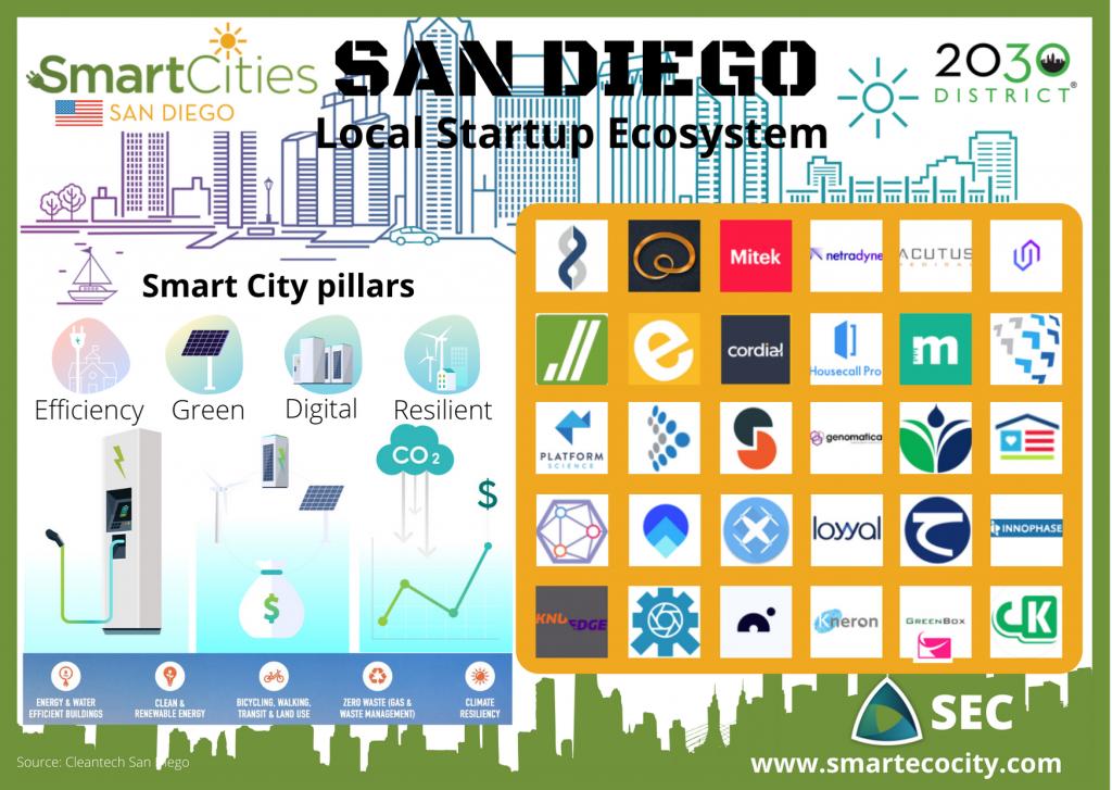 San Diego SmartUps, 2020
