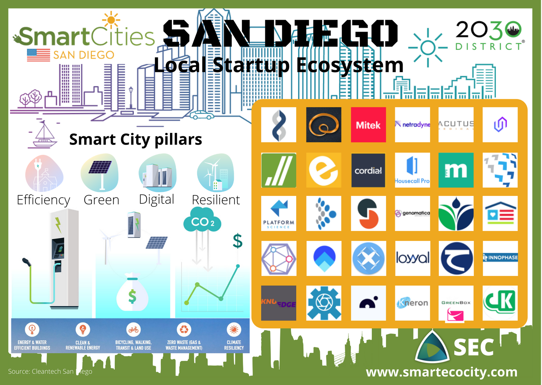 Smart Cities San Diego