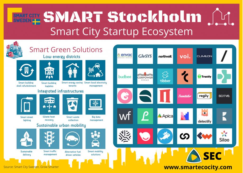 Stockholm Smartups, 2020