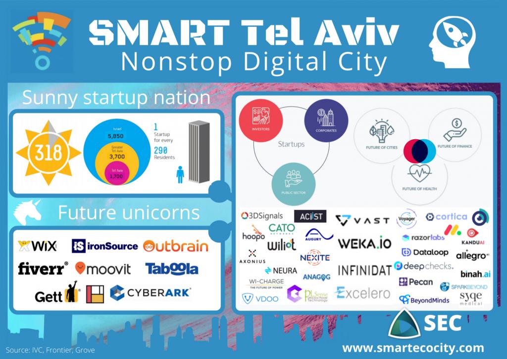 Tel Aviv Smartups, 2020