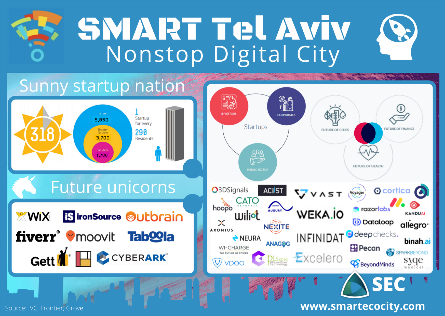 Tel Startup nation