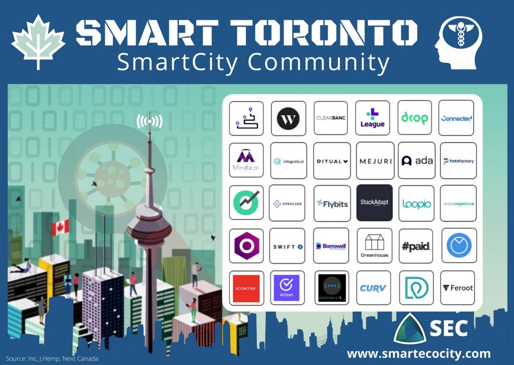 Toronto Smartups, 2020