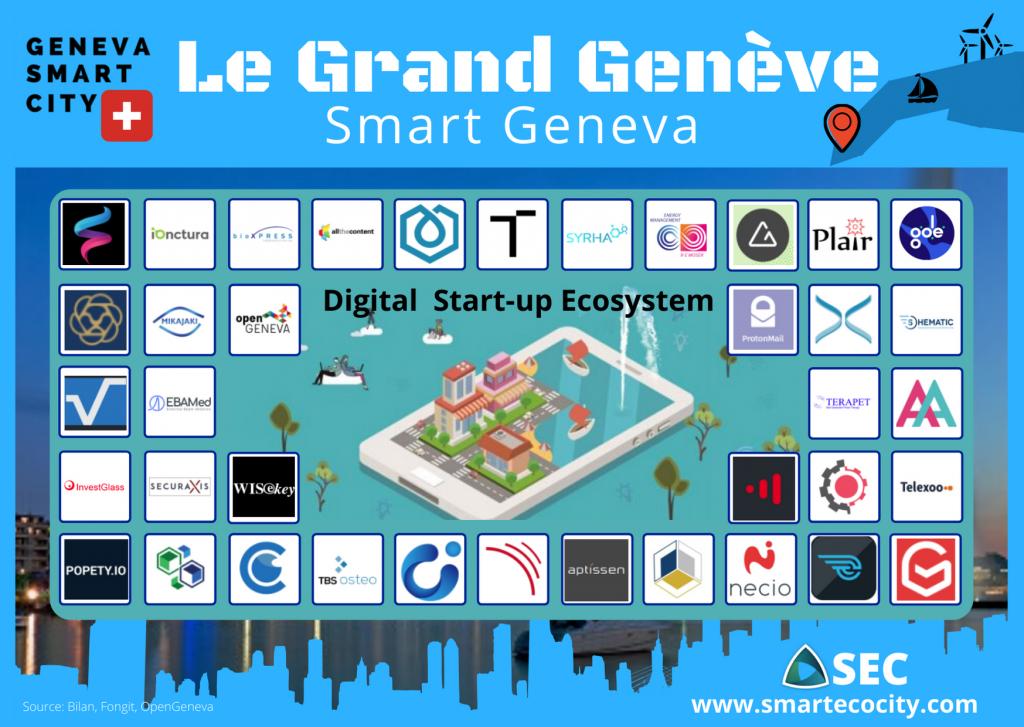 Geneva Smartups, 2020