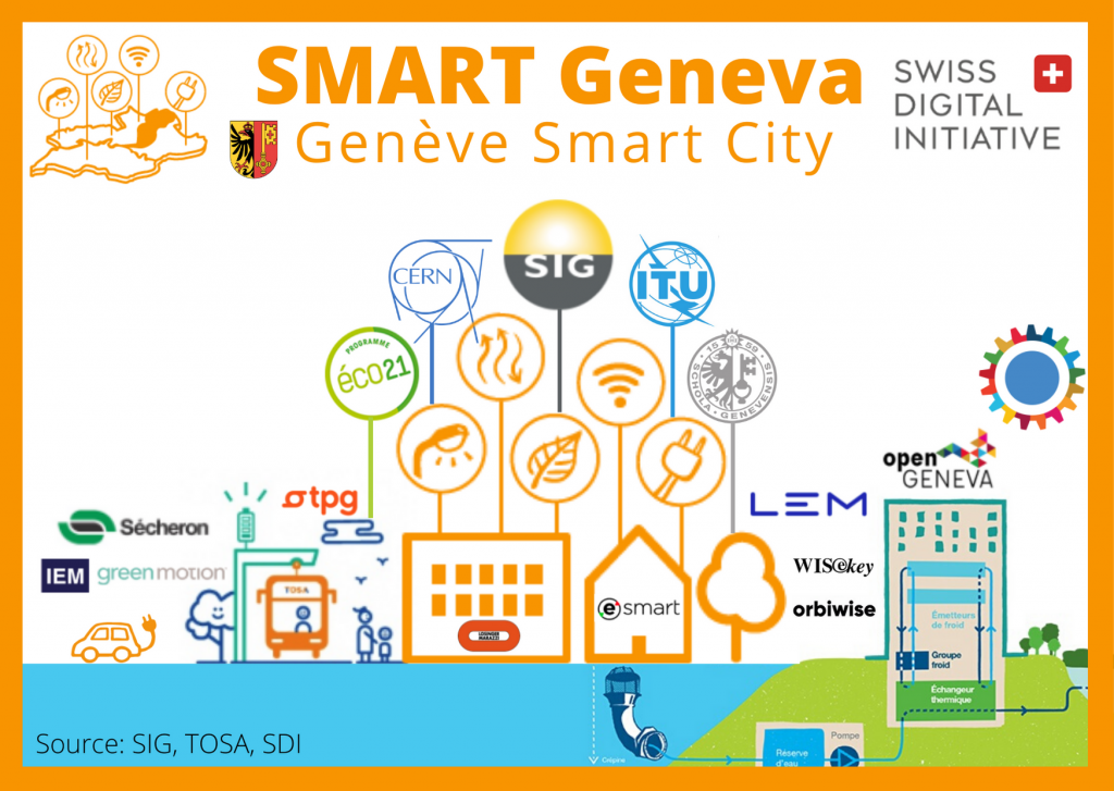 Geneva Smart City, Genève ville intelligente
