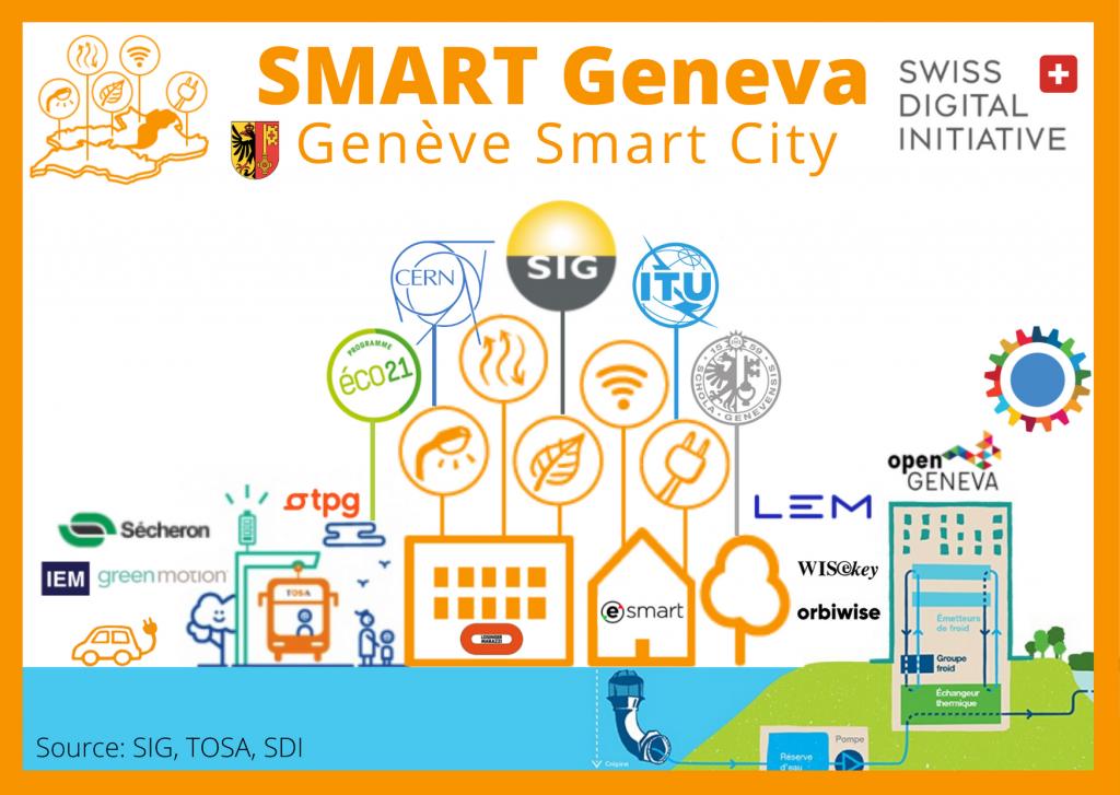 Geneva Smart City, Genève ville intelligente