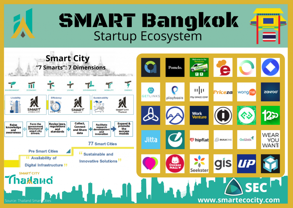 Bangkok SmartUps, 2020