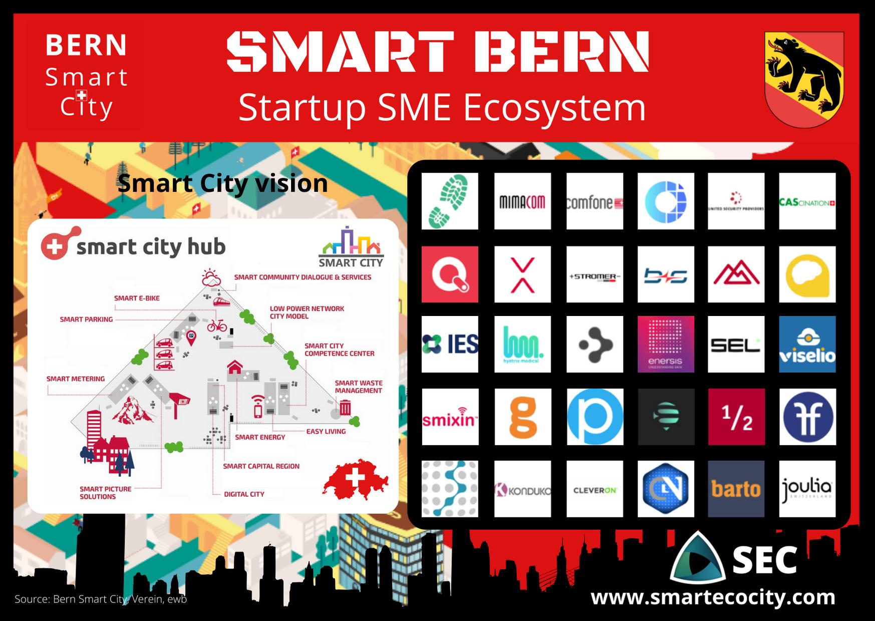 Bern Smart City