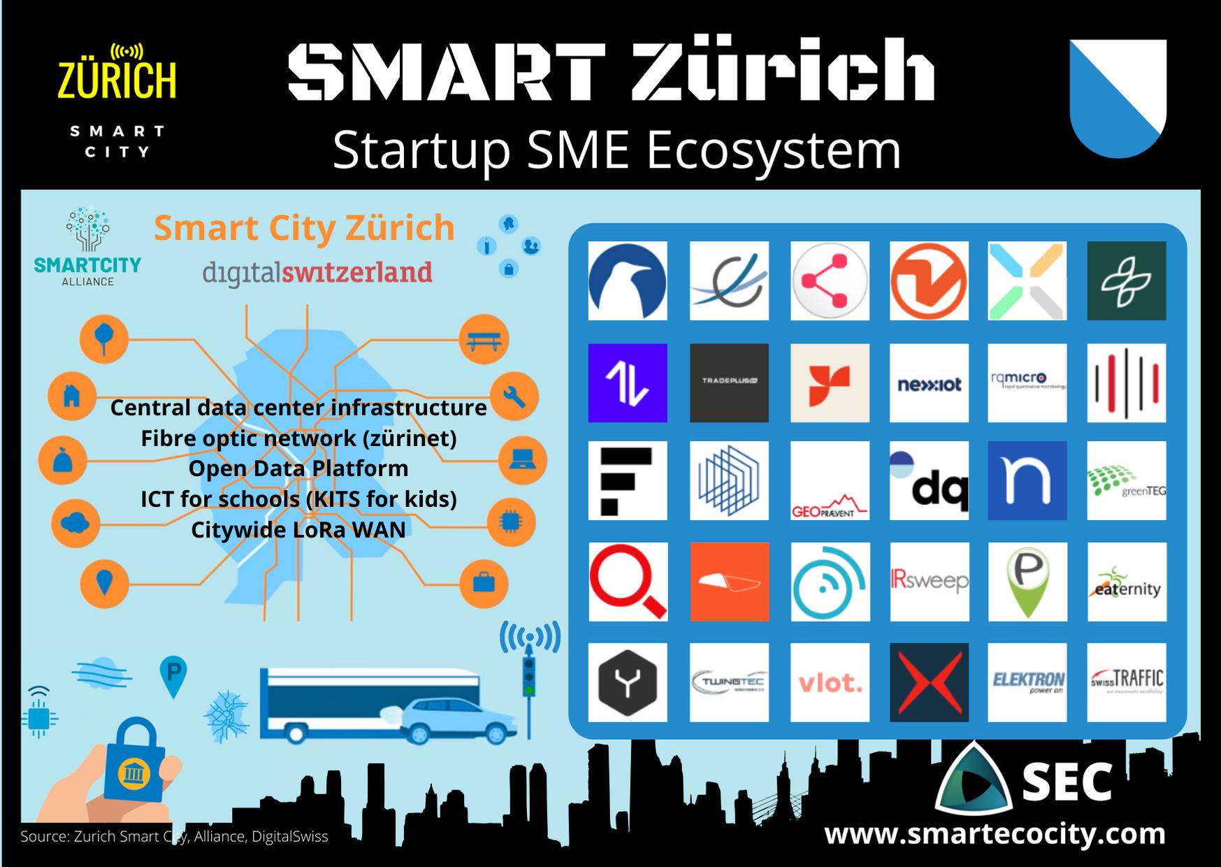 Smart City Zurich