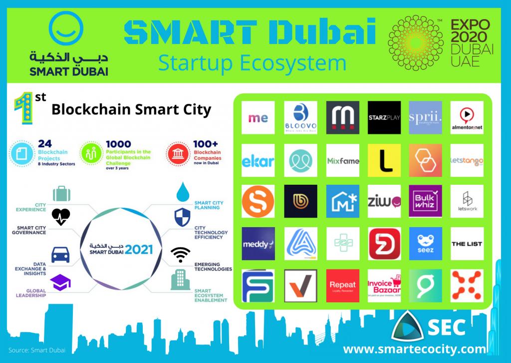 Dubai SmartUps, 2020