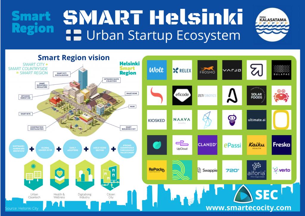 Helsinki SmartUps, 2020