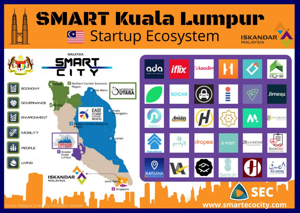 Kuala Lumpur SmartUps, 2020