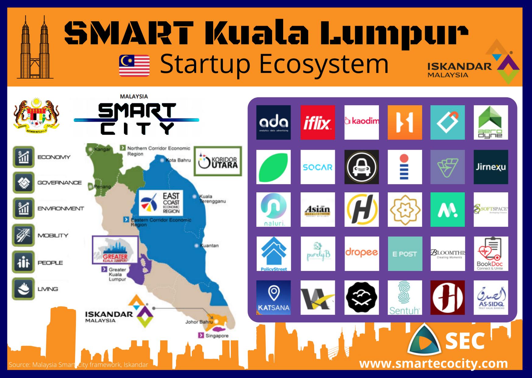 Smart Kuala Lumpur