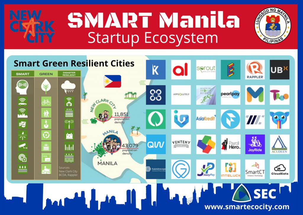 Manila SmartUps, 2020