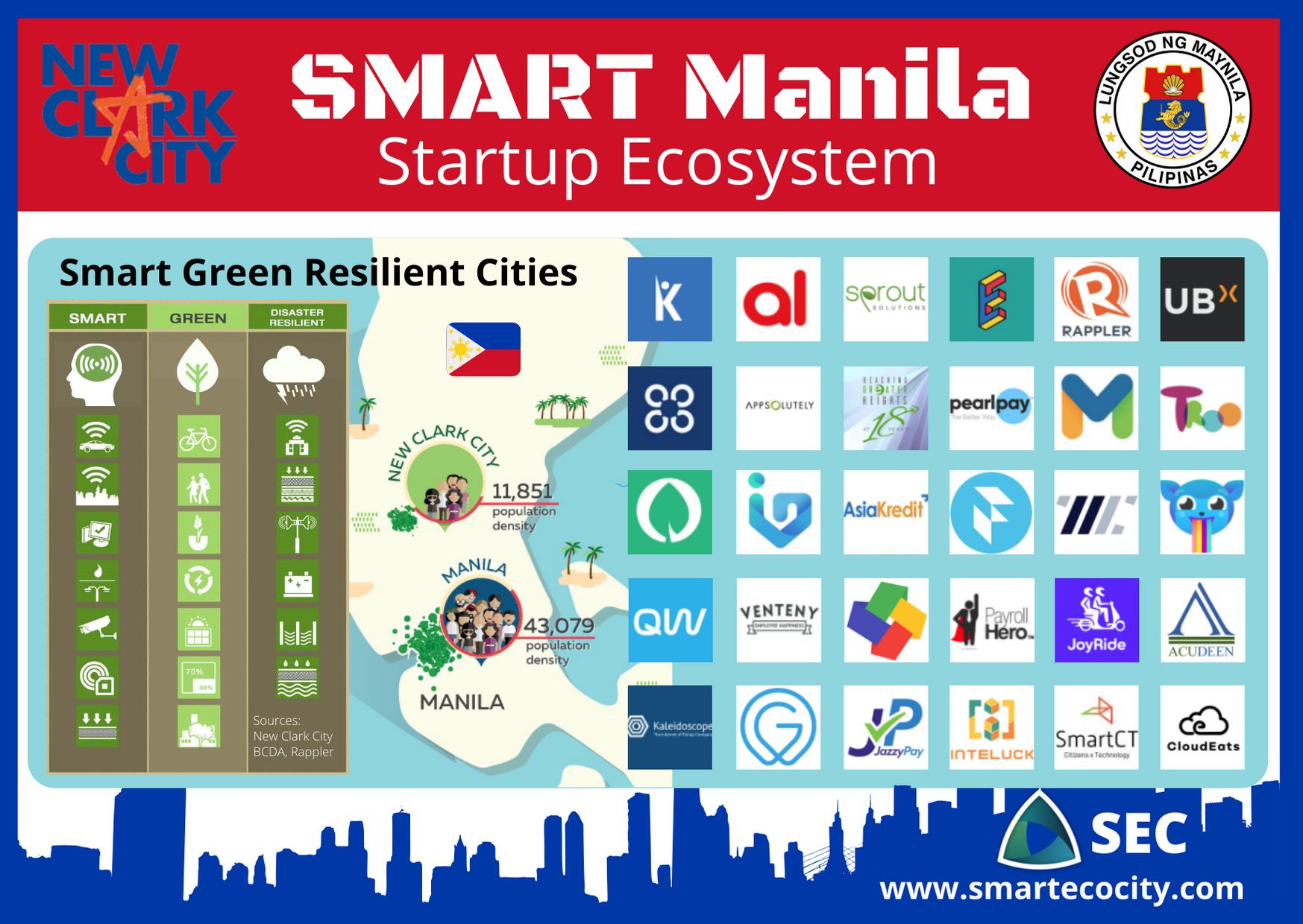 Manila Smart City