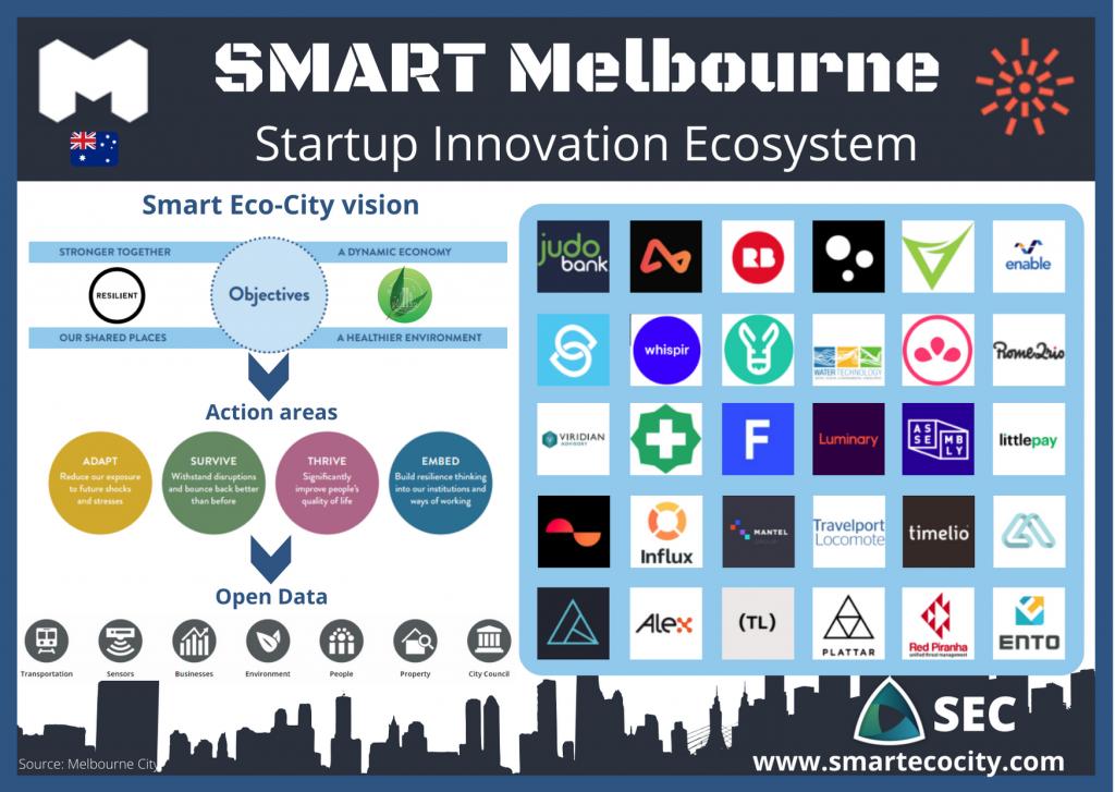 Melbourne SmartUps, 2020