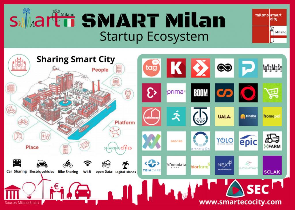 Milan SmartUps, 2020