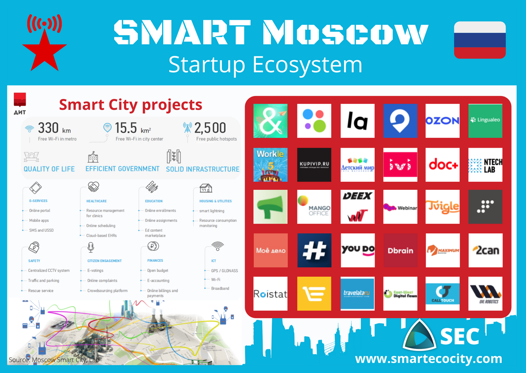 Moscow Smart City