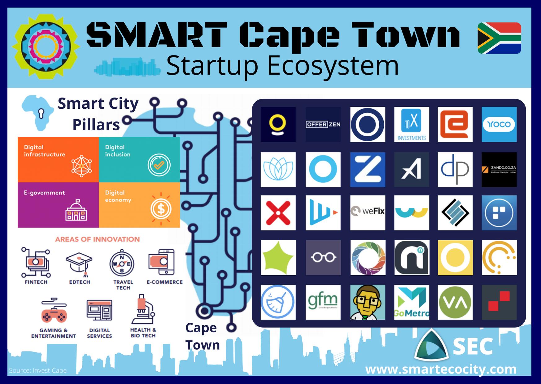 Smart City Cape Town