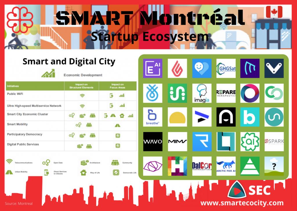 Montreal SmartUps, 2020