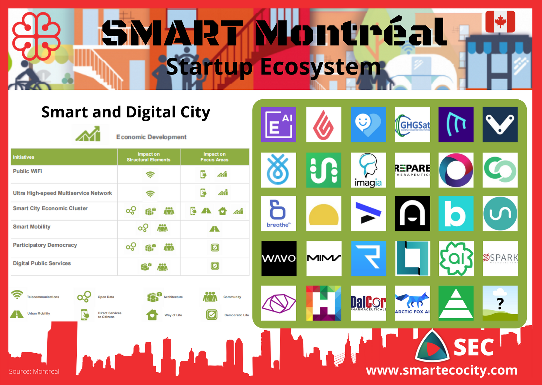 Smart Montreal