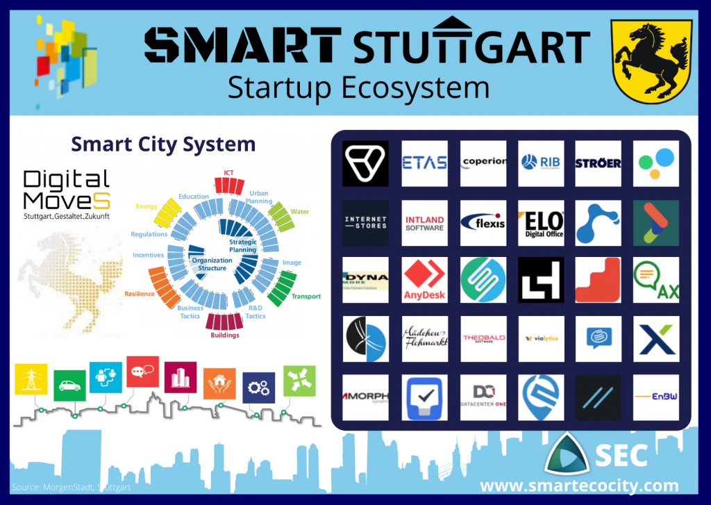 Stuttgart SmartUps, 2020