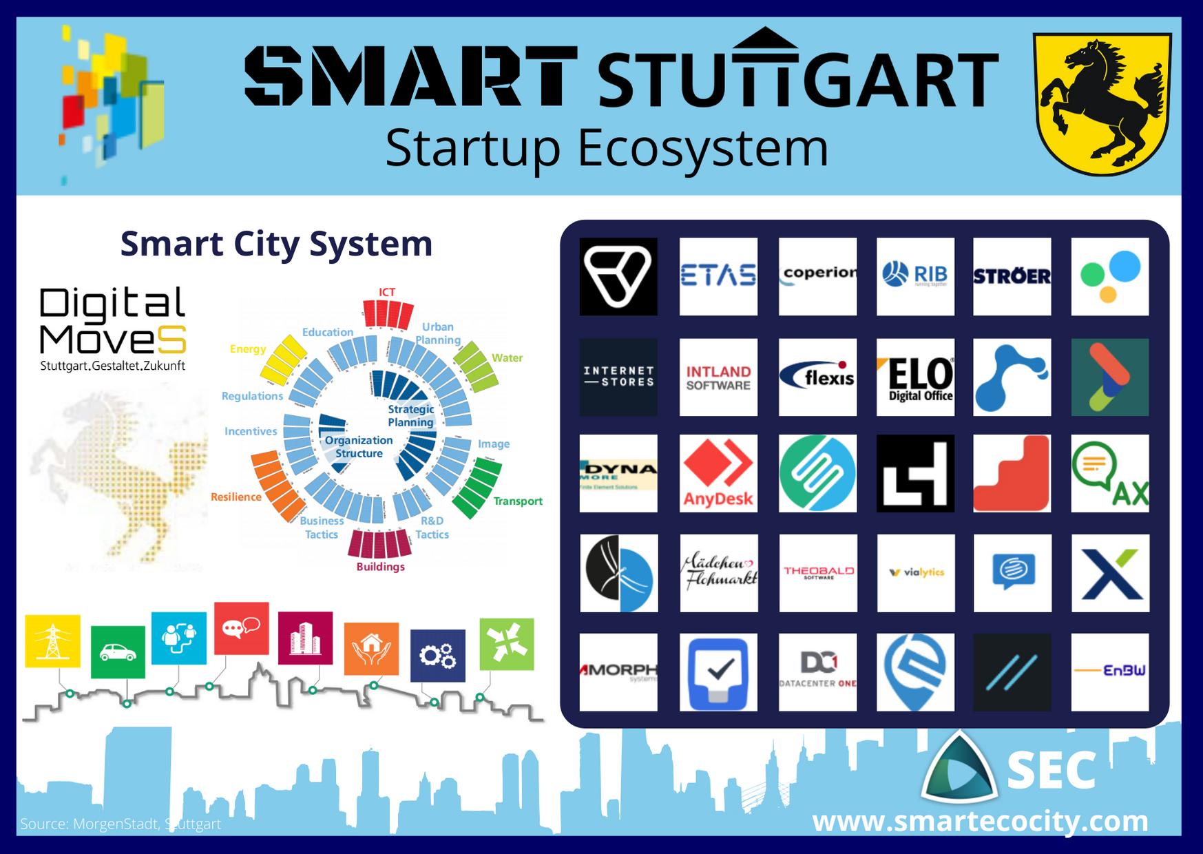 Smart City Stuttgart