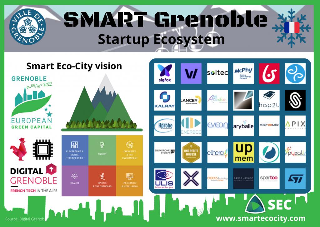 Grenoble SmartUps, 2020