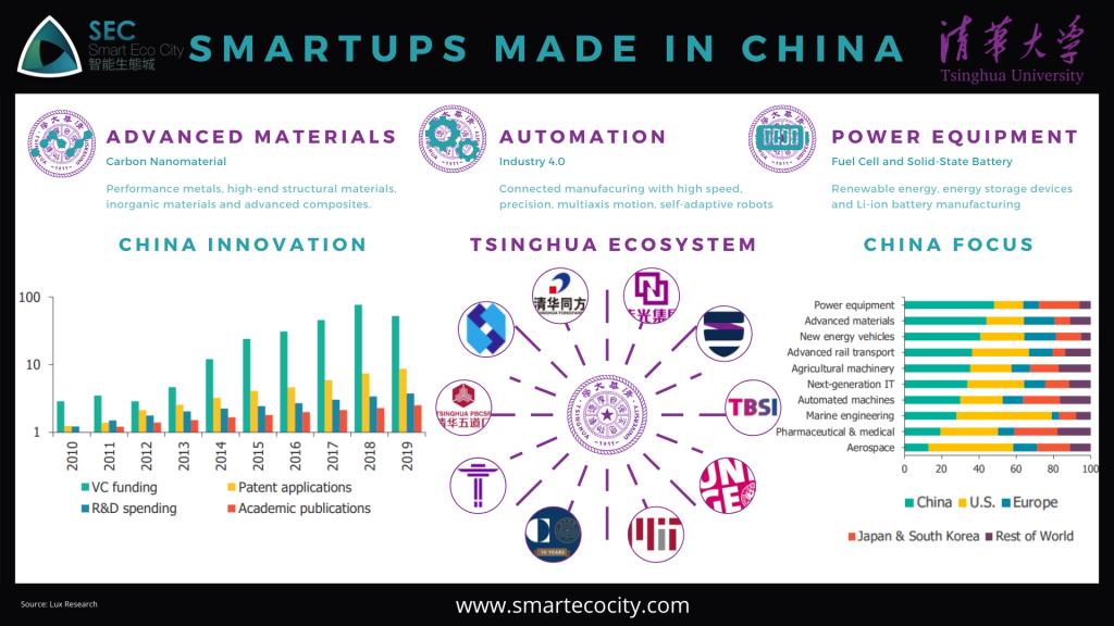 Tsinghua, Smartups made in China