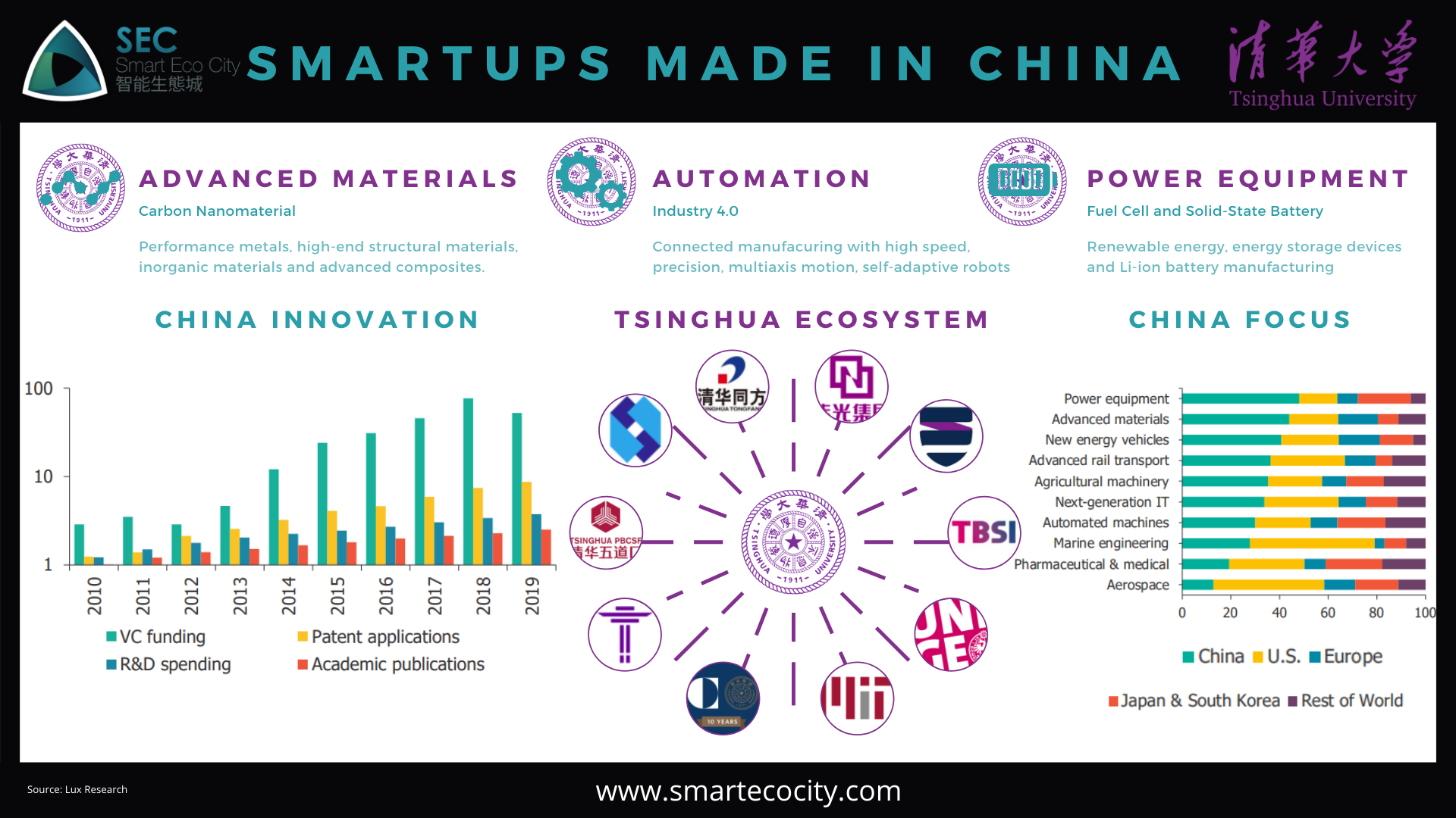 SEC_Tsinghua_Smartups made in China