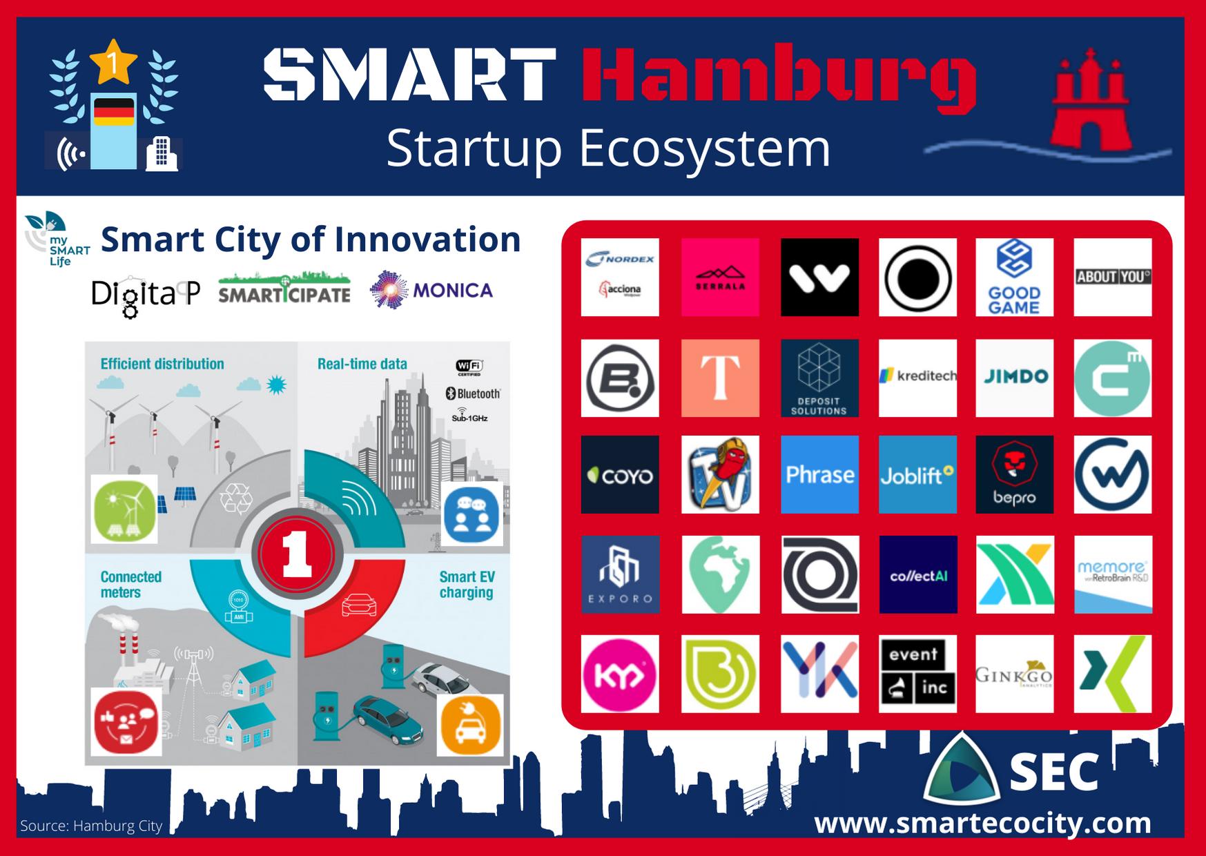 Smart City Hamburg