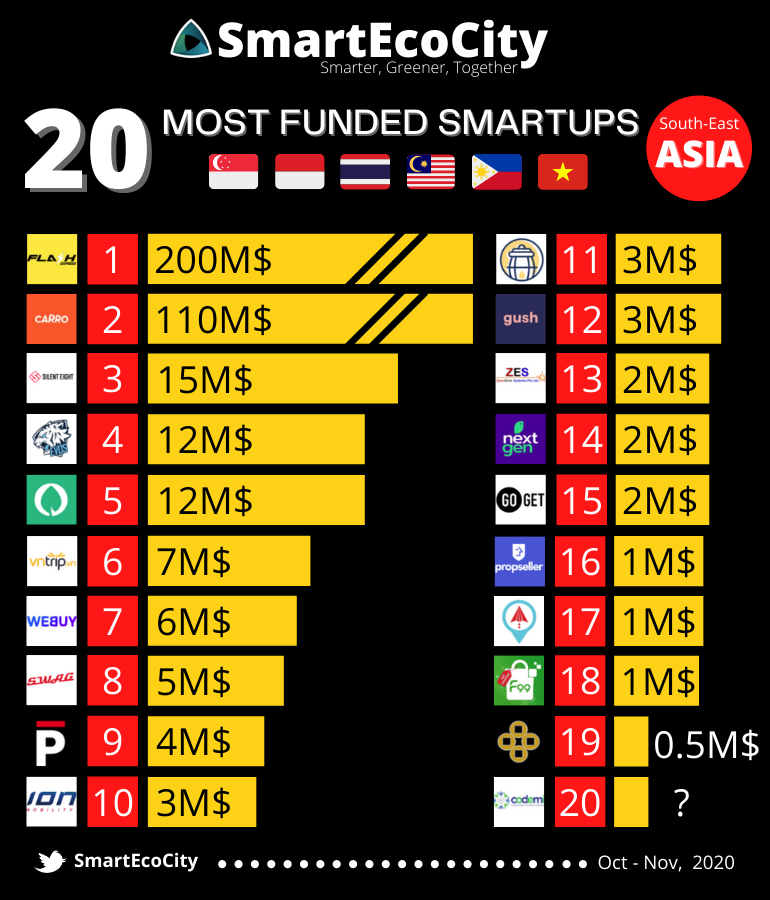 South-East Asia Smart-up funding, Nov 2020
