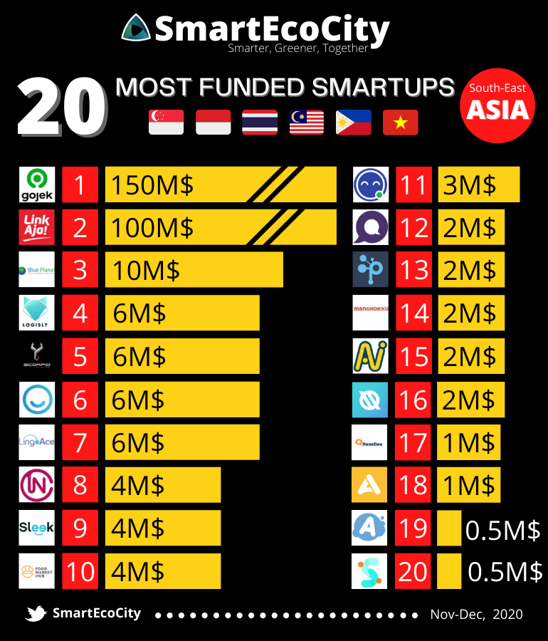 South-East Asia Smart-up funding, December 2020