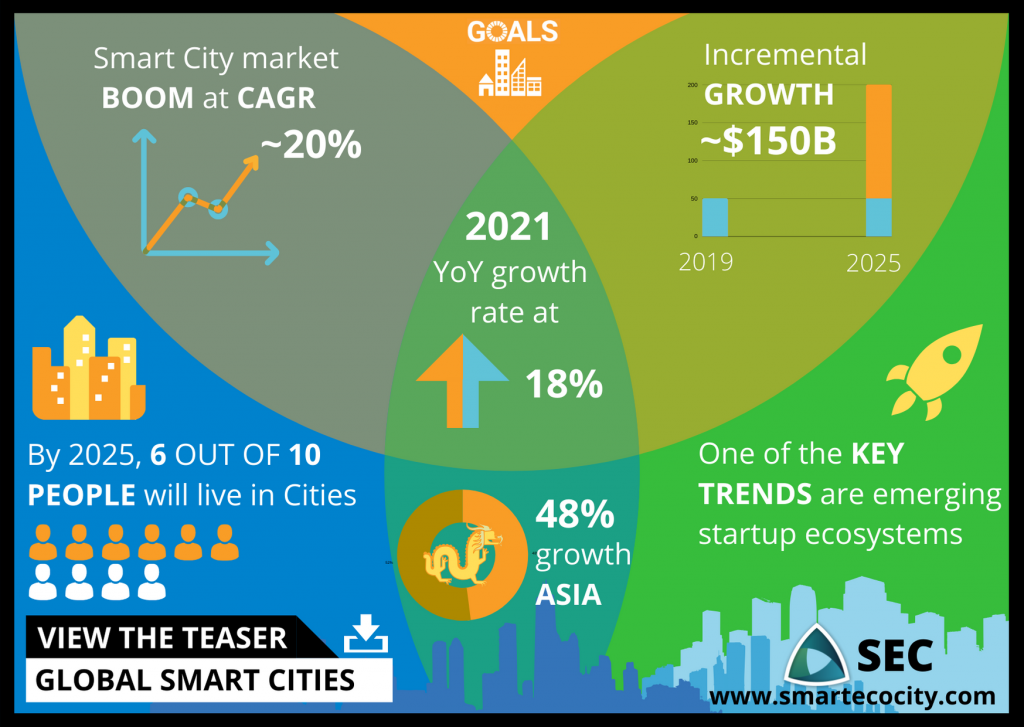 World Smart-Up Cities, 2020